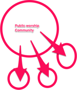 Missional Community Diagram